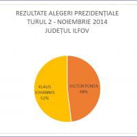 grafic_alegeri